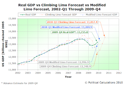 Real GDP vs Climbing Limo Forecast vs Modified Limo Forecast, 2002-Q1 Through 2009-Q4