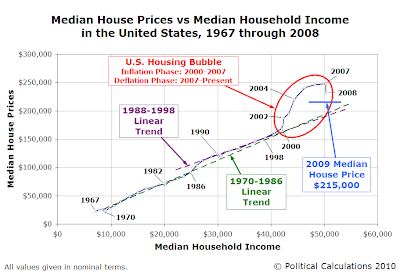 Median House Prices vs Median Household Income in the United States, 1967 through 2008