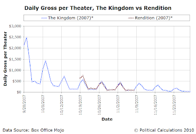 Daily Gross per Theater, The Kingdom vs Rendition, 2007 USD