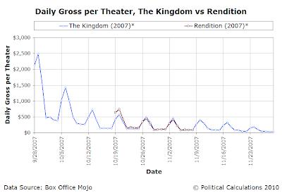 Daily Gross per Theater, The Kingdom vs Rendition, 2007 USD