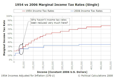 Question: Why do people earning incomes between $30,640 and $45,113 not rate a tax break?