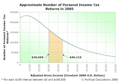 Approximate Number of Personal Income Tax Returns in 2005
