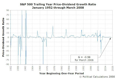 S&P 500 Price-Dividend Growth Ratio, January 1952 to March 2008