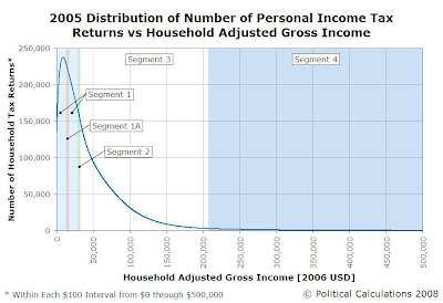 2005 Distribution of Number of Personal Income Tax Returns vs Household AGI