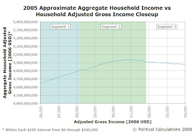 2005 Approximate Aggregate Household Income vs Household Adjusted Gross Income Close-Up view of 'Peak' Feature