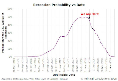 U.S. Recession Probability Predicted for 31 May 2005 through 29 May 2009