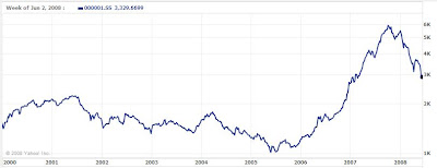 China Shanghai Stock Exchange Composite Index, January 2000-June 2008