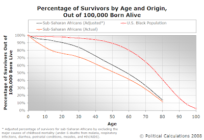 Percentage of Survivors by Age and Origin, Out of 100,000 Born Alive