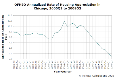OFHEO Annualized Rate of Housing Appreciation in Chicago, 2000Q3 to 2008Q2