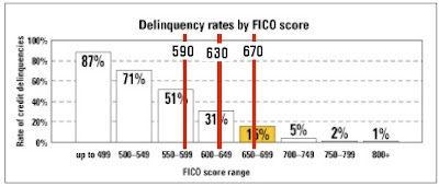 Credit Delinquency Rates vs FICO Score, with Progressively Lowered FICO Scores Pushed by Government Supported Enterprises Fannie Mae and Freddie Mac