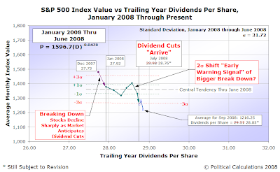 S&P 500 Average Monthly Index Value vs Trailing Year Dividends Per Share, January 2008 through September 2008, with preliminary 2008Q3 dividend data