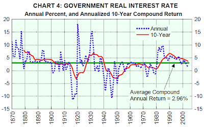 Government Real Interest Rate, Annual Percent, and Annualized 10-Year Compound Return, 1870-2005