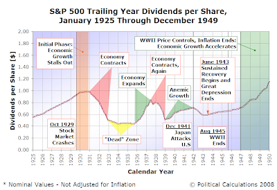 S&P 500 Trailing Year Dividends per Share, January 1925 through December 1949