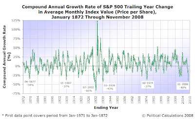 S&P 500 Trailing Year CAGR of Average Monthly Index Value, January 1872 through November 2008