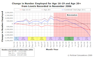Change in Number Employed for Age 16-19 and Age 20+ from Levels Recorded in November 2006, with GDP