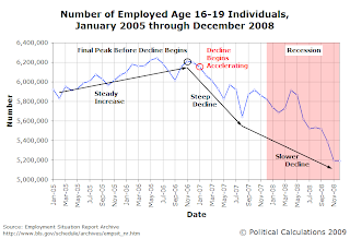 Number of Employed Age 16-19 Individuals, January 2005 through December 2008