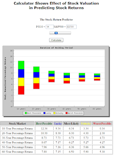 PassionSaving.com - The Stock Market Predictor Interface