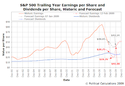 S&P 500 Historic and Forecast Trailing Year EPS and DPS, December 1990 to December 2010