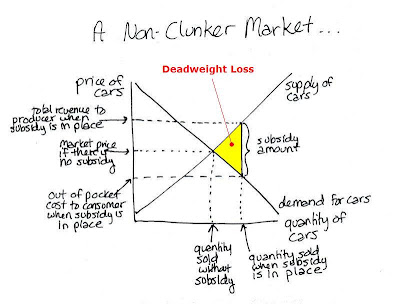 Cash for Clunkers Dead Weight Loss