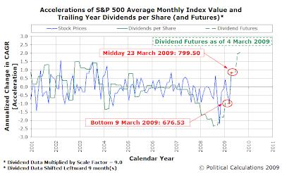 Accelerations of S&P 500 Average Monthly Index Value and Trailing Year Dividends per Share (and Futures)* - 23 March 2009