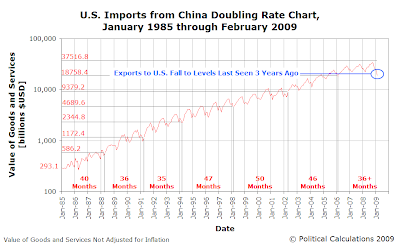 U.S. Imports from China Doubling Rate Chart, January 1985 through February 2009
