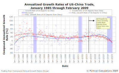 Annualized Growth Rates of US-China Trade, January 1985 through February 2009