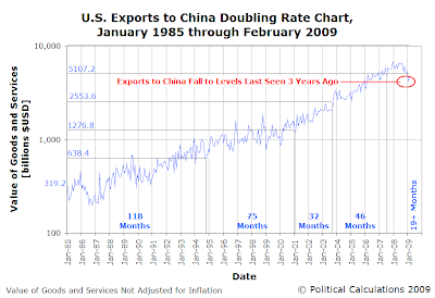 U.S. Exports to China Doubling Rate Chart, January 1985 through February 2009