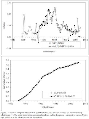 Kitov, 2006, Figure 1: Observed and predicted inflation (GDP deflator)