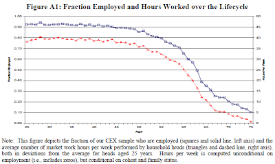 Aguilar & Hurst, 2008, Figure A1: Fraction Employed and Hours Worked Over the Lifecycle