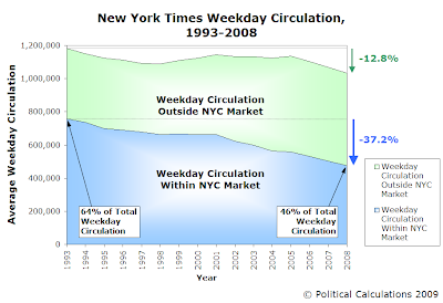 New York Times Weekday Circulation, 1993 Through 2008