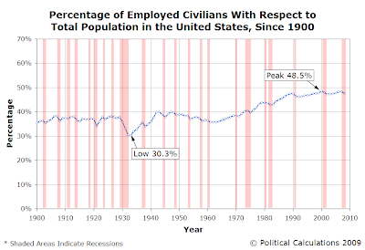Percentage of Total Population Represented by Employed Individuals, 1900-2008