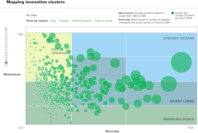 Innovation Clusters - All Cities