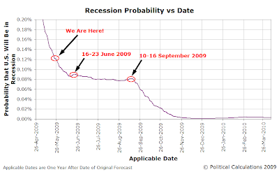 Recession Probability vs Time: 26 April 2009 through 26 March 2010