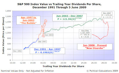 S&P 500 Average Monthly Index Value vs Trailing Year Dividends per Share, December 1991 through May 2009, with Index Value as of 5 June 2009 Indicated
