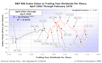 Control Chart: S&P 500 AMIV vs TYDPS, April 1963-February 1976