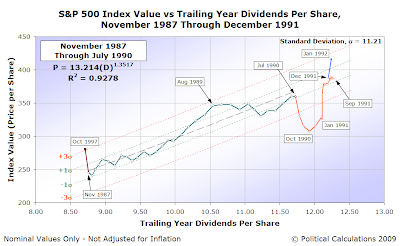 Control Chart: S&P 500 AMIV vs TYDPS, November 1987-December 1991