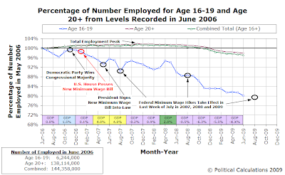 Percentage of Number Employed for Age 16-19 and Age 20+ from Levels Recorded in June 2006, June 2006-June 2009