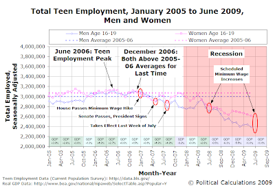 Total Teen Employment, January 2005 to June 2009, Men and Women