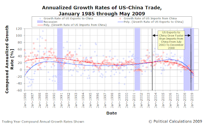 Compound Annualized Growth Rate of U.S.-China Trade, January 1985 through May 2009  
