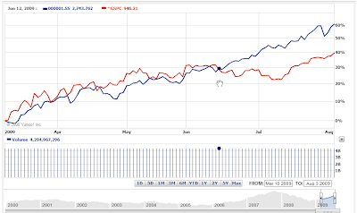 SSE and S&P 500, 10 March 2009 to 3 August 2009