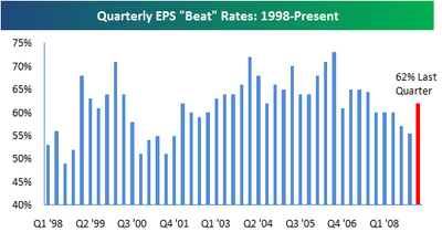 Quarterly Earnings per Share 