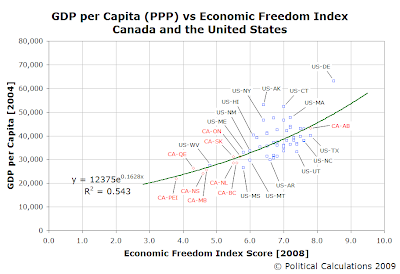 GDP-PPP per Capita 2004 vs Economic Freedom Index Score 2008, U.S. and Canada