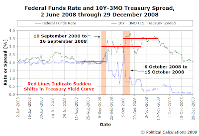 FFR and 10Y-3M U.S. Treasury Yield Spread, June-December 2008