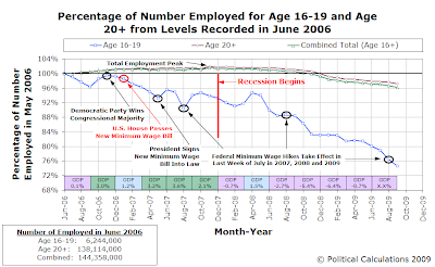 Percentage of Number Employed for Age 16-19 and Age 20+ from Levels Recorded in June 2006 (as of September 2009)