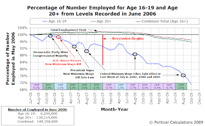 Percentage of Number Employed for Age 16-19 and Age 20+ from Levels Recorded in June 2006 (as of October 2009)