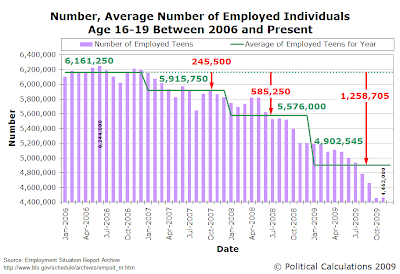 Number, Average Annual Number of Employed Individuals Age 16-19 Between January 2006 and November 2009