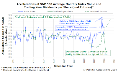 Accelerations of S&P 500 Average Monthly Index Value and Trailing Year Dividends per Share (and Futures), as of 23 December 2009