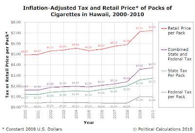 Inflation-Adjusted Tax and Retail Price of Packs of Cigarettes in Hawaii, 2000-2010