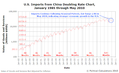 U.S. Imports from China Doubling Rate Chart, January 1985 through May 2010, Take 2