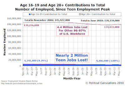 Age 16-19 and Age 20+ Contributions to Total Number of Employed, Since Teen Employment Peak